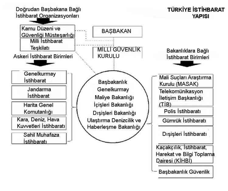 turkistihbaratyapisi1